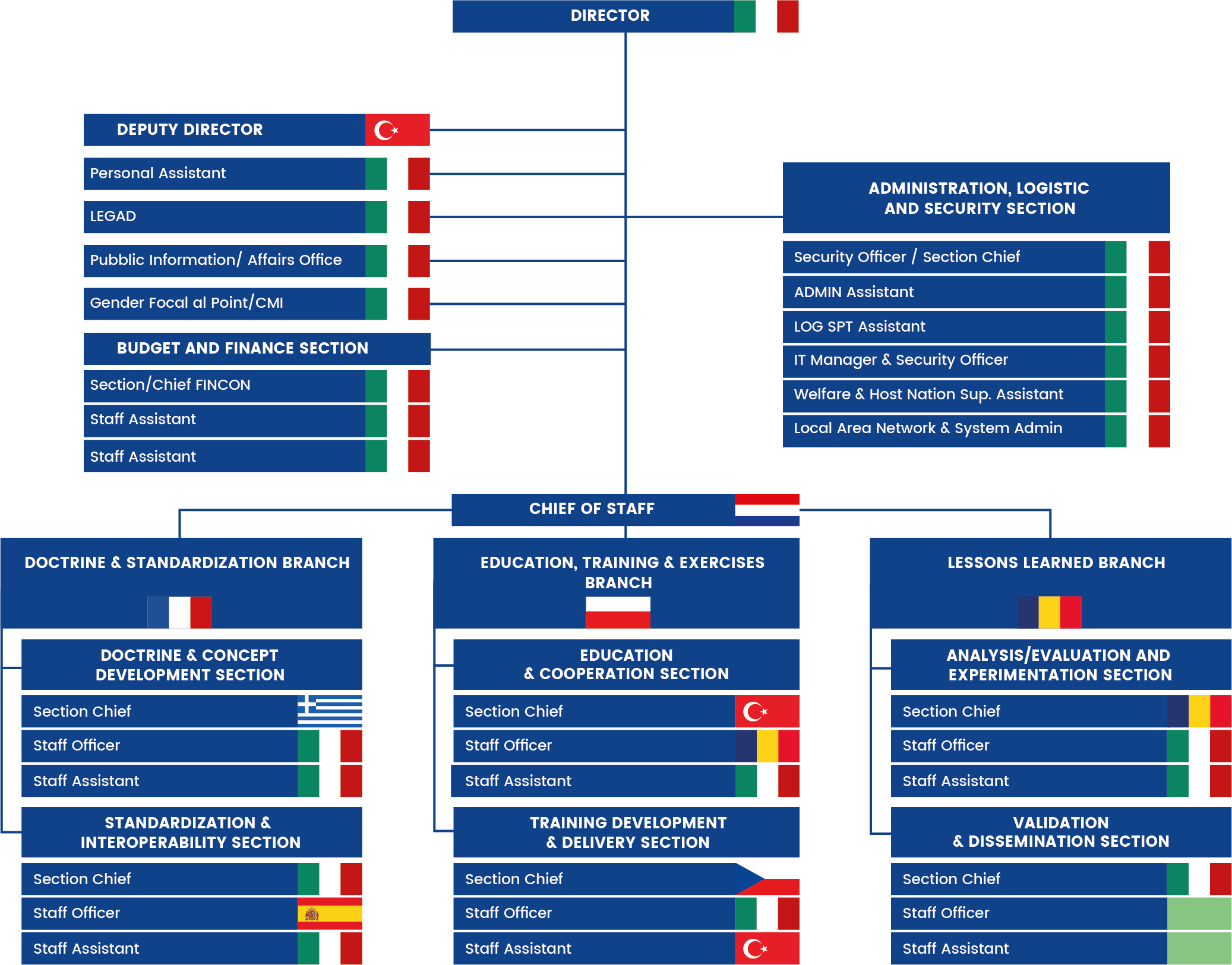 Nato Stability Policing Centre Of Excellence Organization Chart